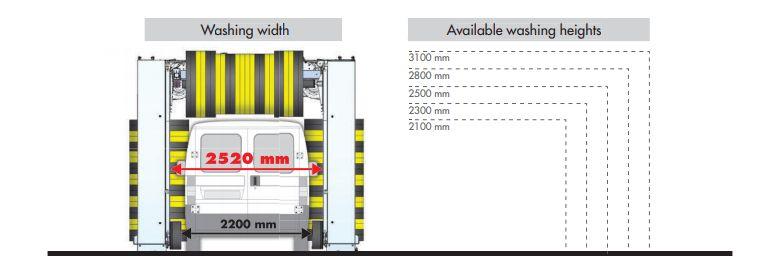 spalatorie automata cu perii Stargate S6 dimensiuni disponibile